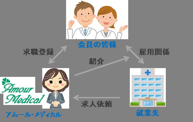 医師・看護師・保健師の紹介システム図